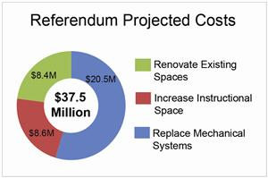 Projected Costs